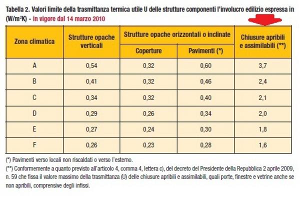 Serramenti in pvc detrazioni fiscali e trasmittanza termica - Detrazione 65 finestre ...