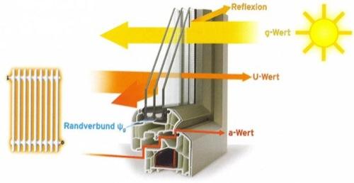 Dispersioni di calore in casa attraverso finestre e infissi for Finestre economiche